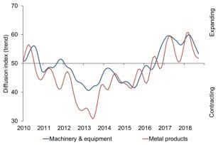 Australian PMI®: Two years of uninterrupted expansion in manufacturing